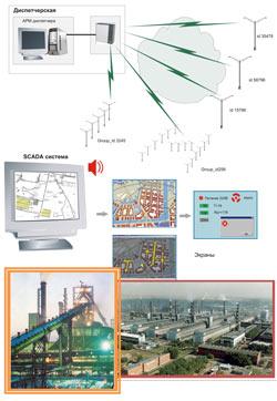 Cистема управления освещением для промышленных предприятий