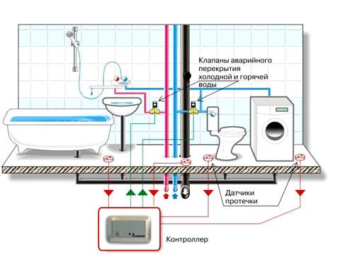 При попадании воды на любой из датчиков контроля протечки воды, которые размещаются на полу...