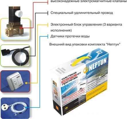 Сантехника защита от затопления водо сантехника все производители