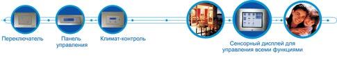 Умный дом, Domintell, Климат-контроль, роллеты, шторы, жалюзи, гардины, бра, торшеры, дизайн, интерьер, ремонт, освещение, протечка воды, дистанционное управление